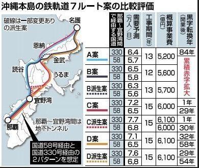 沖縄鉄軌道全7案の比較評価